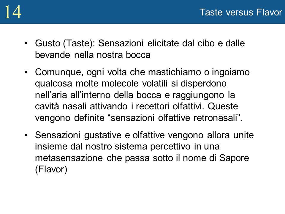 Taste versus Flavor Gusto (Taste): Sensazioni elicitate dal cibo e dalle bevande nella nostra bocca.