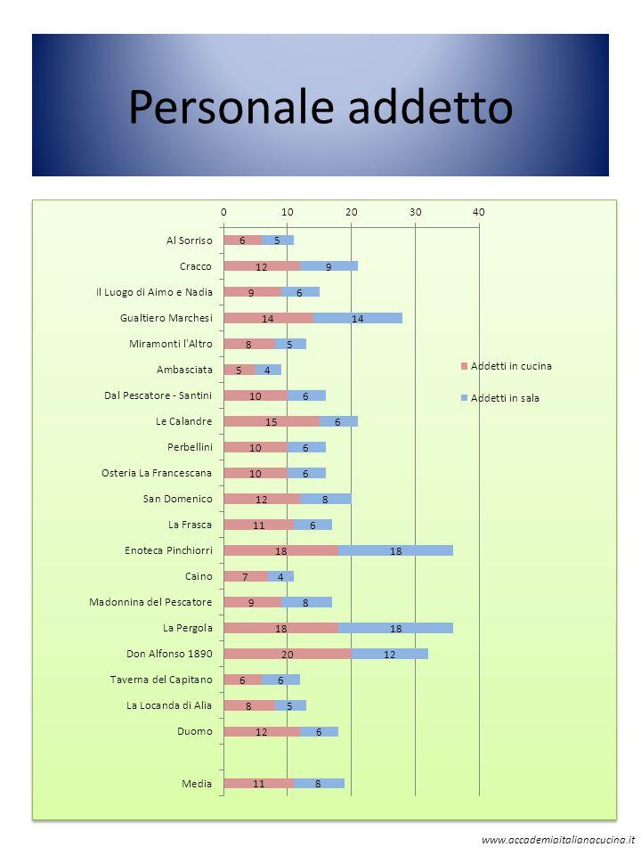 Personale addetto www.accademiaitalianacucina.it