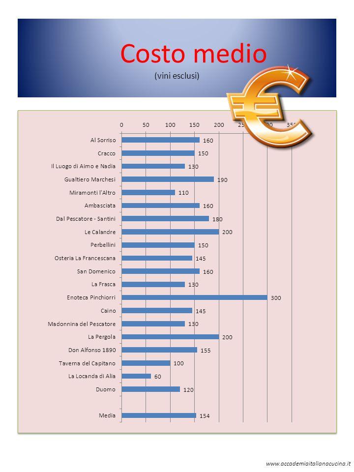 Costo medio (vini esclusi)