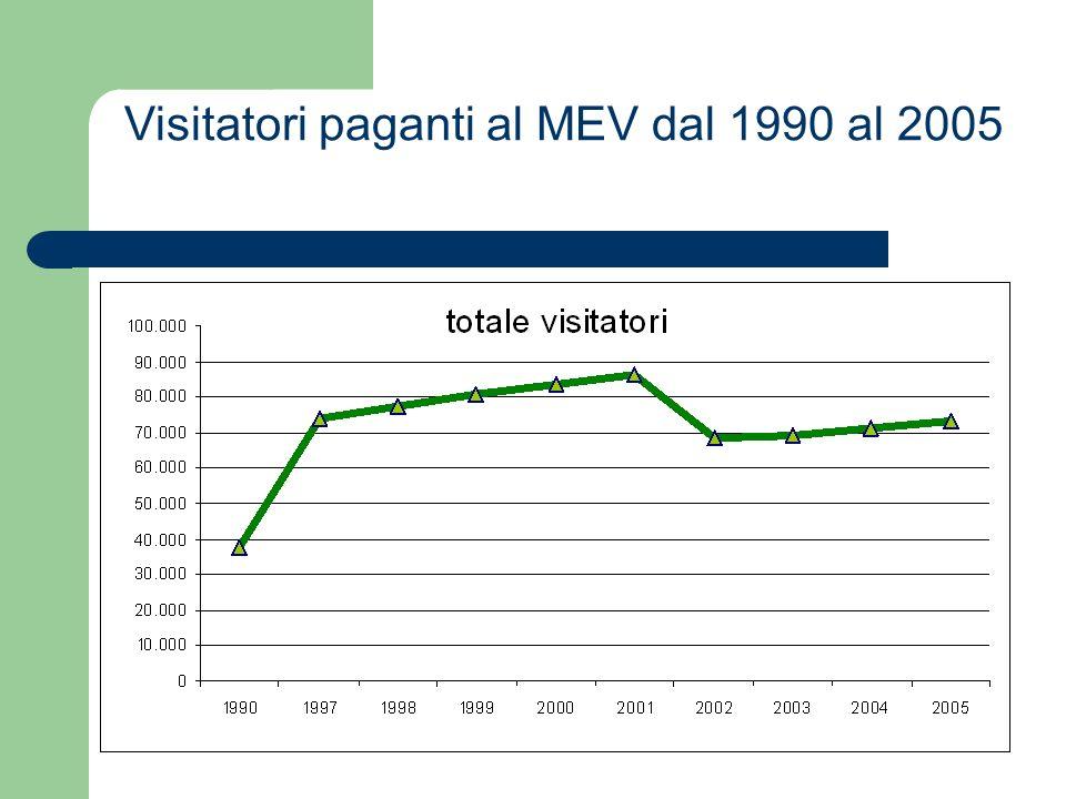 Visitatori paganti al MEV dal 1990 al 2005
