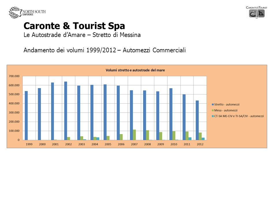 Caronte & Tourist Spa Le Autostrade d'Amare – Stretto di Messina Andamento dei volumi 1999/2012 – Automezzi Commerciali