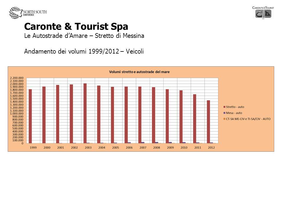 Caronte & Tourist Spa Le Autostrade d'Amare – Stretto di Messina Andamento dei volumi 1999/2012 – Veicoli