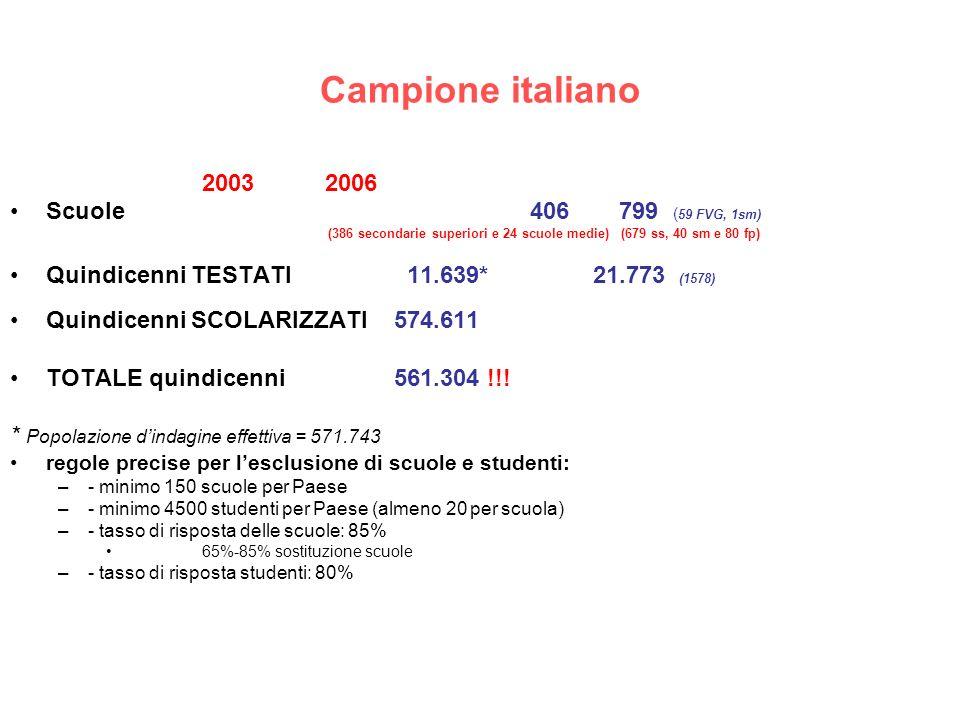 Campione italiano 2003 2006 Scuole 406 799 (59 FVG, 1sm)