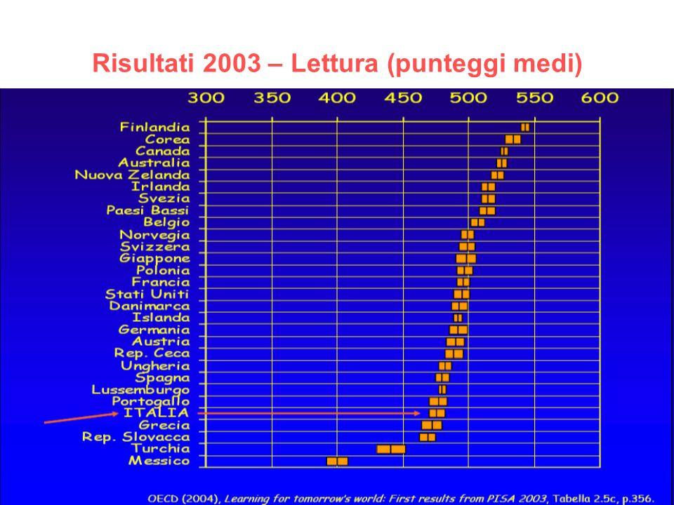 Risultati 2003 – Lettura (punteggi medi)