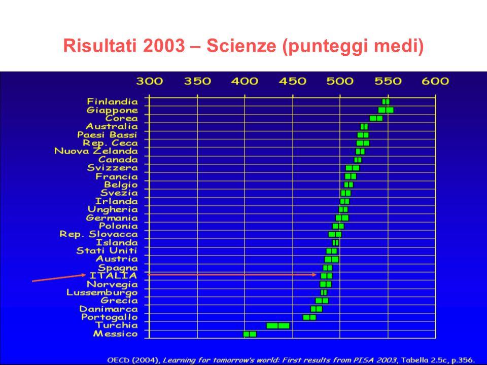 Risultati 2003 – Scienze (punteggi medi)