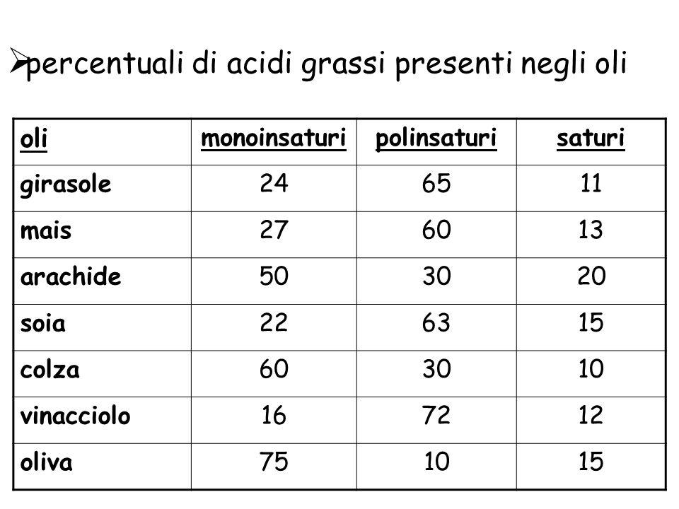 percentuali di acidi grassi presenti negli oli