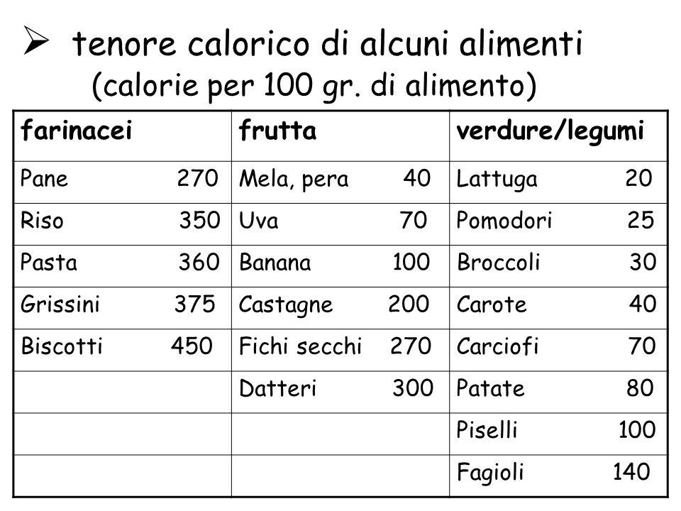 tenore calorico di alcuni alimenti (calorie per 100 gr. di alimento)