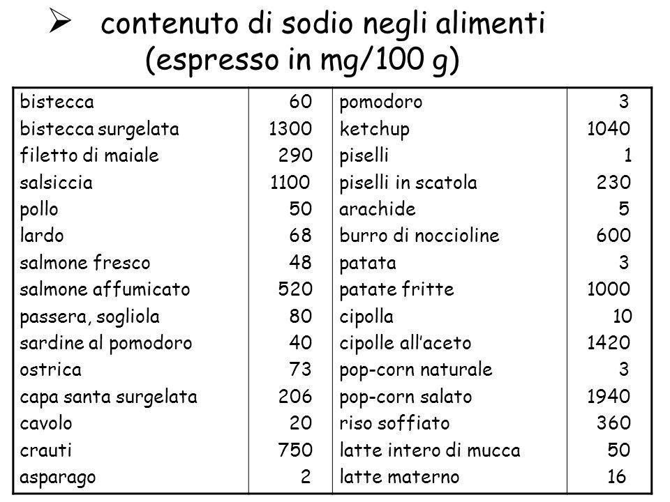 contenuto di sodio negli alimenti (espresso in mg/100 g)