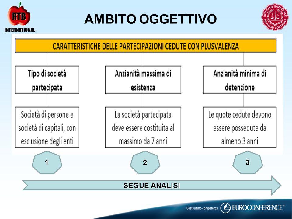 AMBITO OGGETTIVO 1 2 3 SEGUE ANALISI