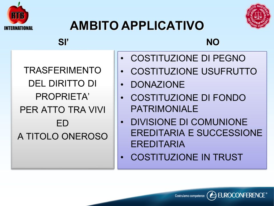 AMBITO APPLICATIVO SI' NO