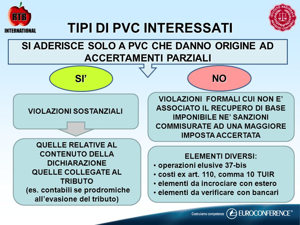 TIPI DI PVC INTERESSATI