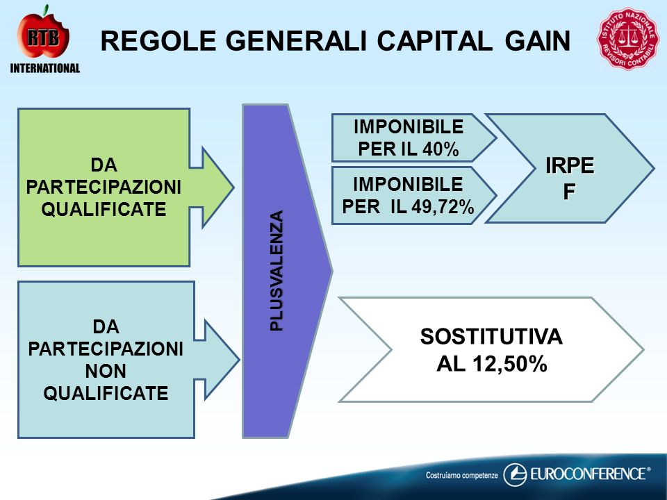REGOLE GENERALI CAPITAL GAIN