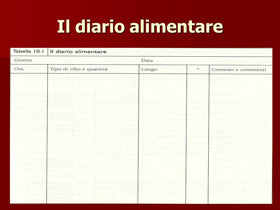 Super Diario Alimentare Da Compilare IX22 » Regardsdefemmes OE45