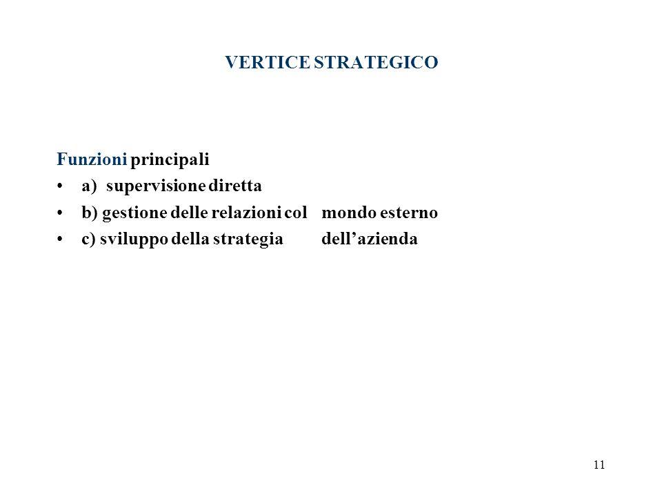 VERTICE STRATEGICO Funzioni principali. a) supervisione diretta. b) gestione delle relazioni col mondo esterno.