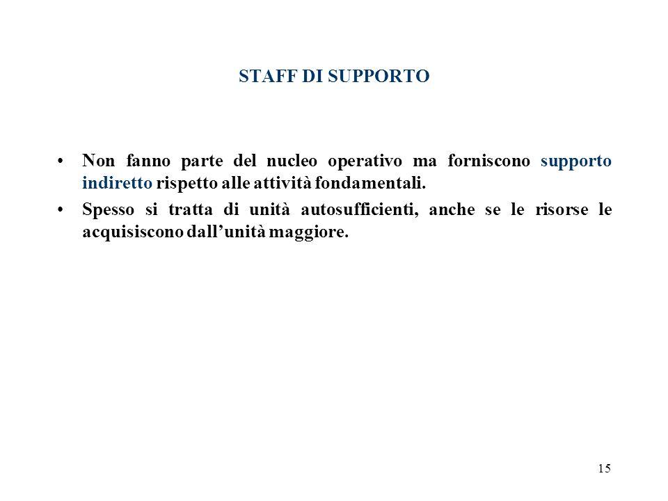 STAFF DI SUPPORTO Non fanno parte del nucleo operativo ma forniscono supporto indiretto rispetto alle attività fondamentali.