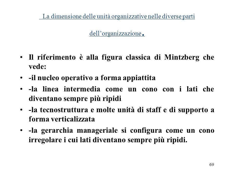 La dimensione delle unità organizzative nelle diverse parti dell'organizzazione.
