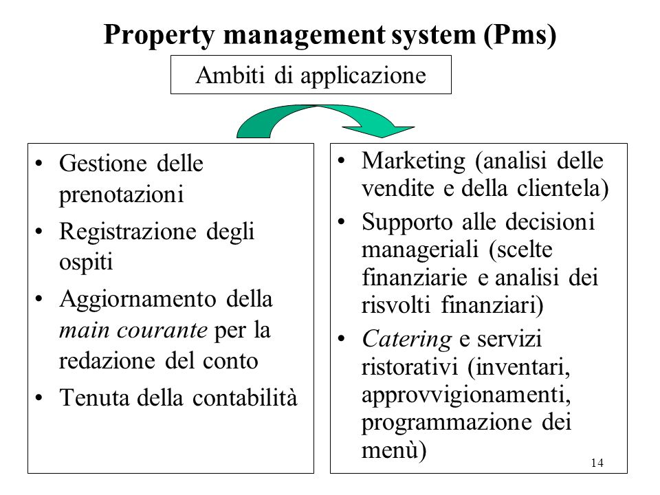 Property management system (Pms)