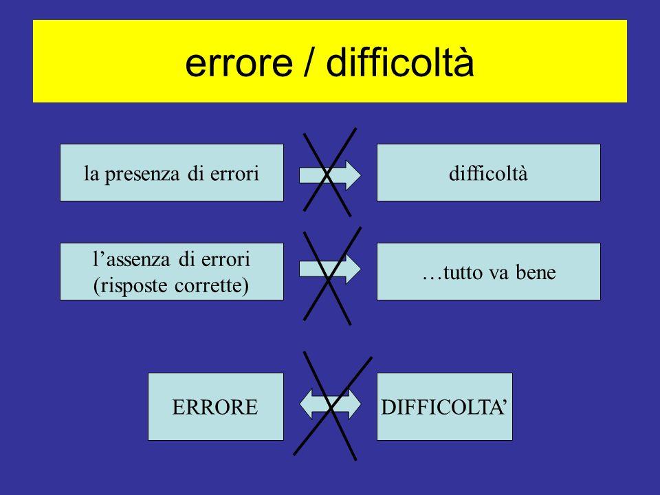 errore / difficoltà la presenza di errori difficoltà