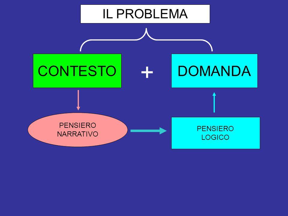 IL PROBLEMA CONTESTO DOMANDA + PENSIERO NARRATIVO PENSIERO LOGICO