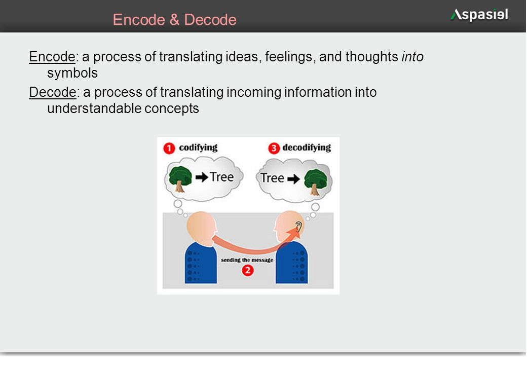 Encode & Decode Encode: a process of translating ideas, feelings, and thoughts into symbols.