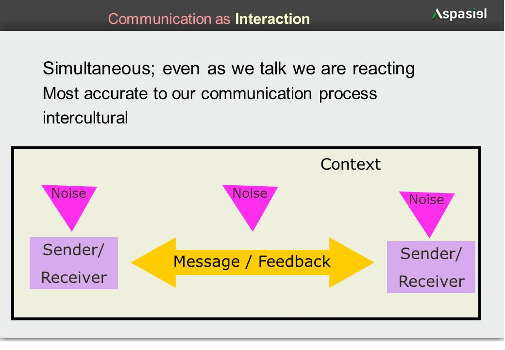 Communication as Interaction