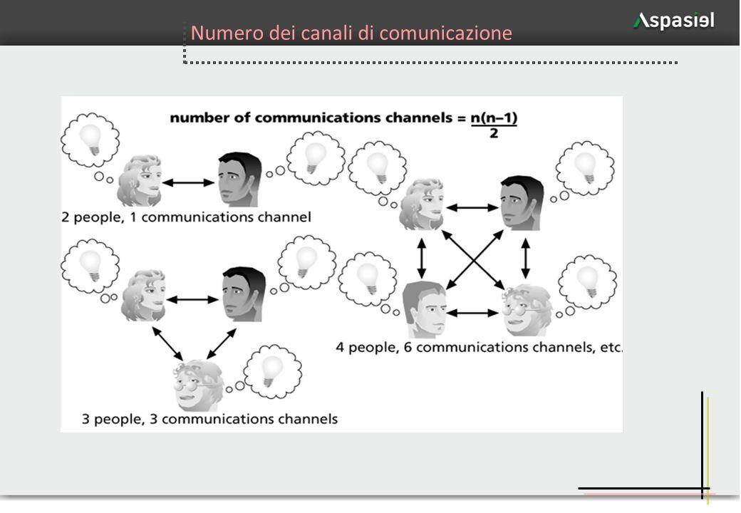 Numero dei canali di comunicazione