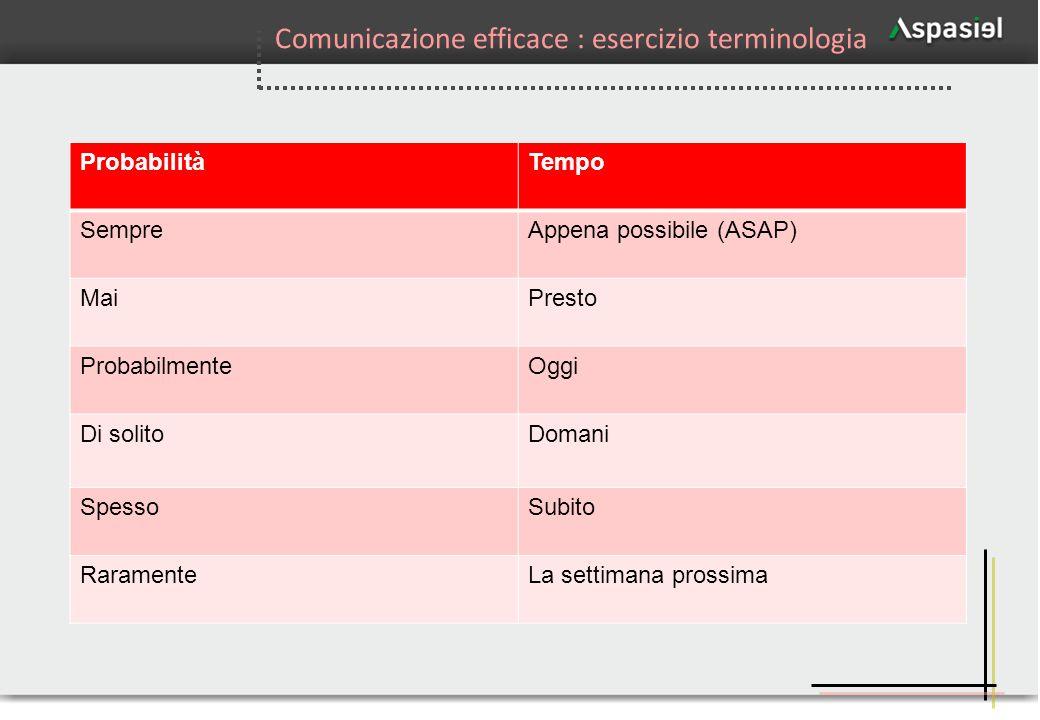 Comunicazione efficace : esercizio terminologia
