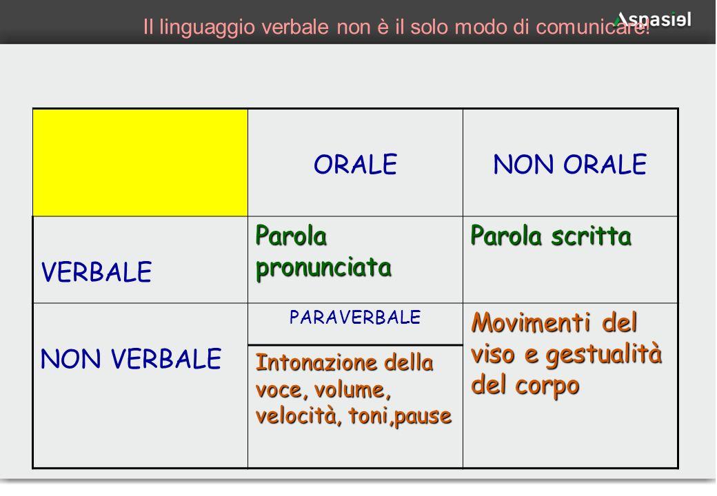 Il linguaggio verbale non è il solo modo di comunicare!