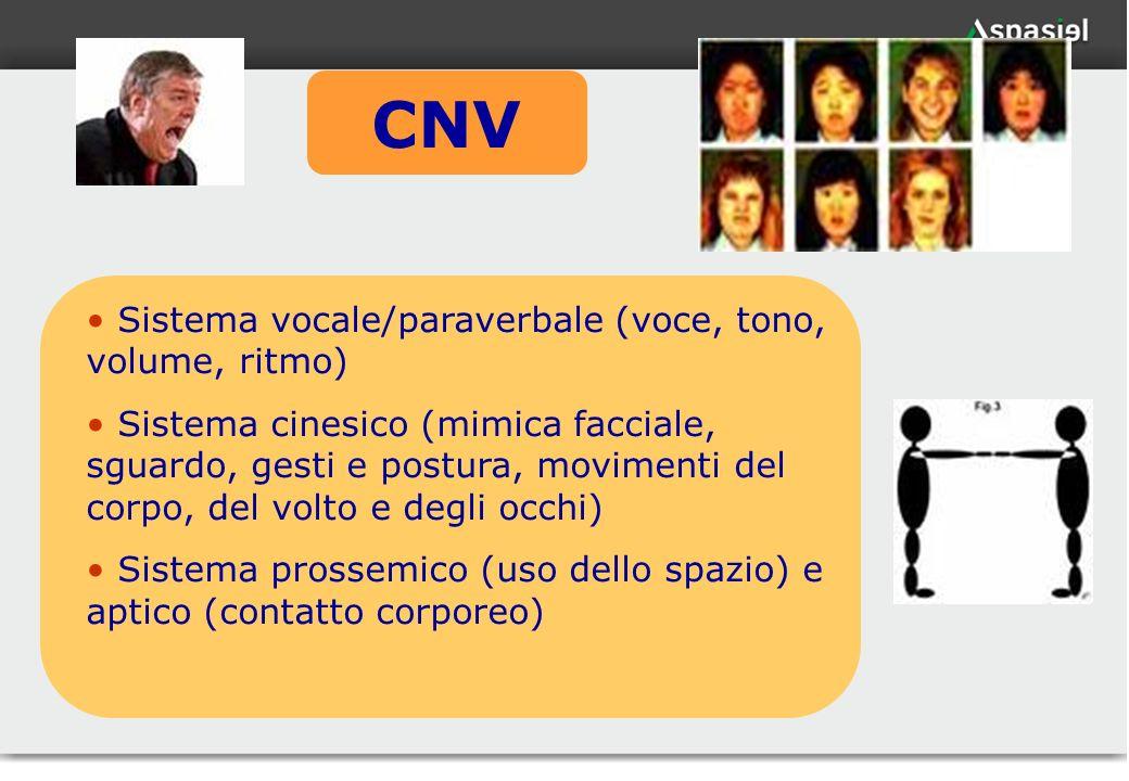 CNV Sistema vocale/paraverbale (voce, tono, volume, ritmo)