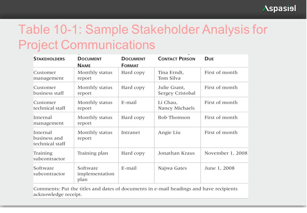 Table 10-1: Sample Stakeholder Analysis for Project Communications