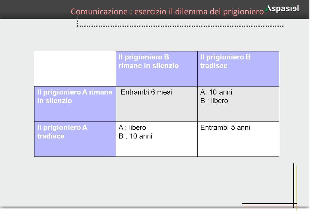Comunicazione : esercizio il dilemma del prigioniero