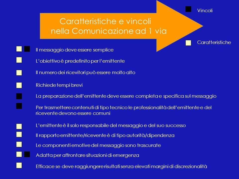 Caratteristiche e vincoli nella Comunicazione ad 1 via