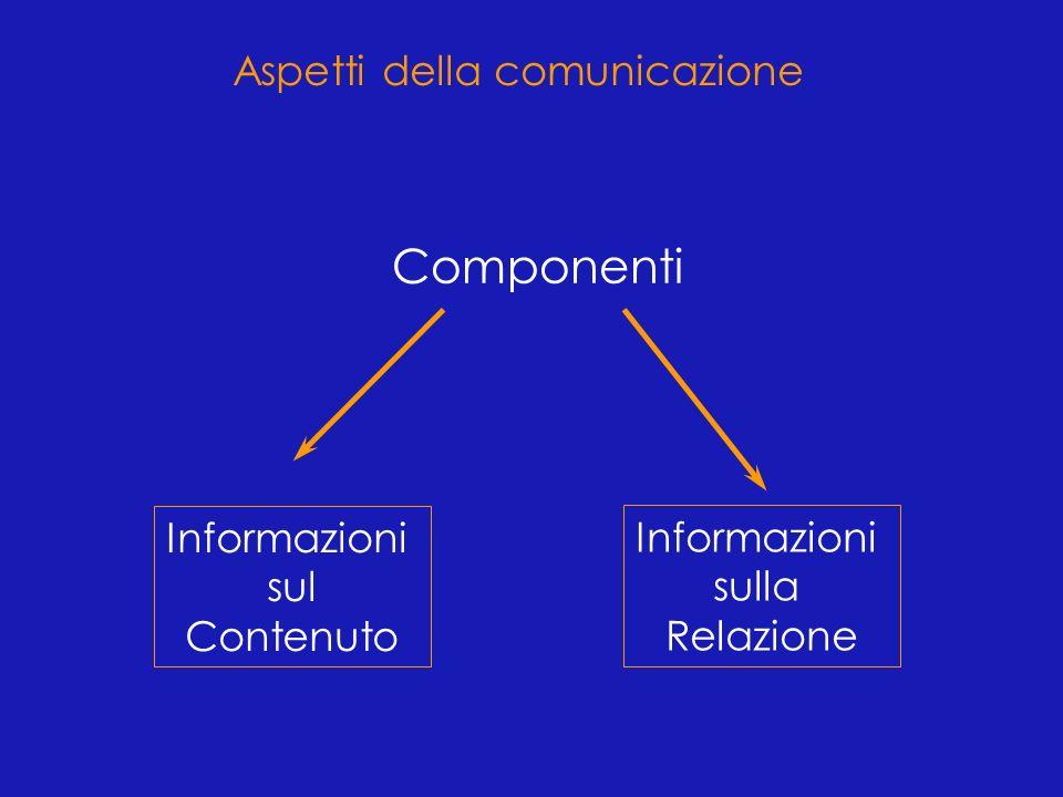 Componenti Aspetti della comunicazione Informazioni Informazioni sul