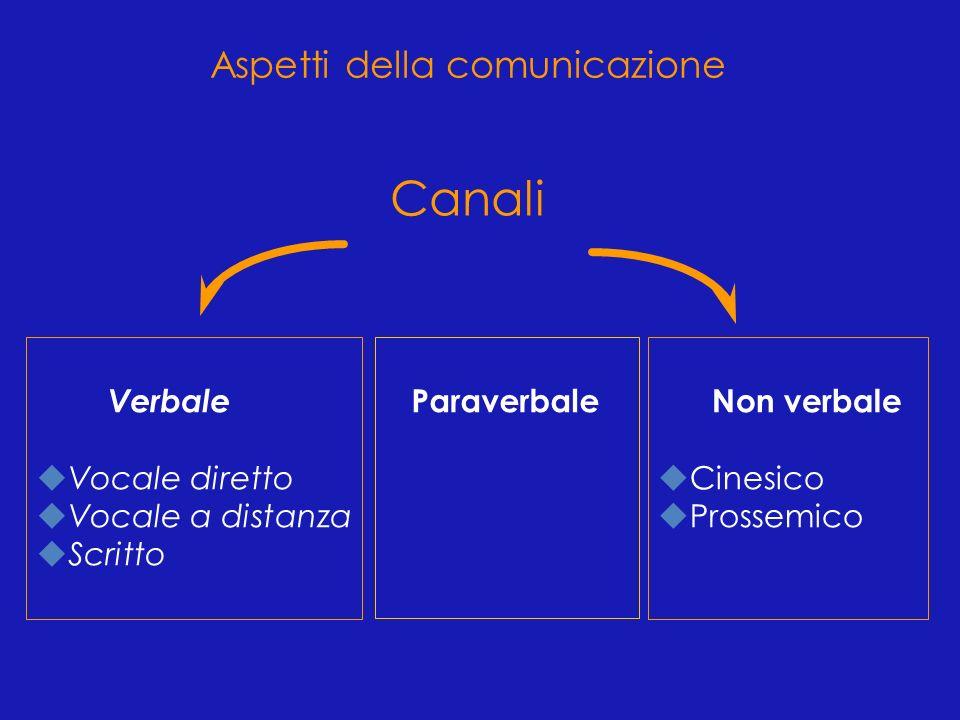 Canali Aspetti della comunicazione Verbale Vocale diretto
