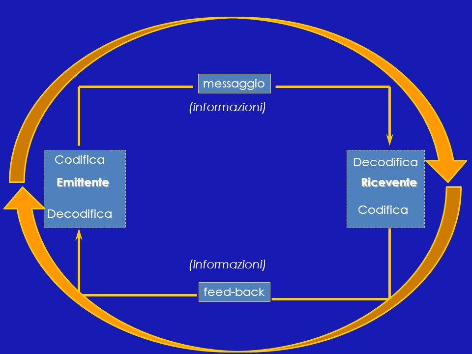 messaggio (informazioni) Codifica. Decodifica. Emittente. Ricevente. Codifica. Decodifica. (informazioni)