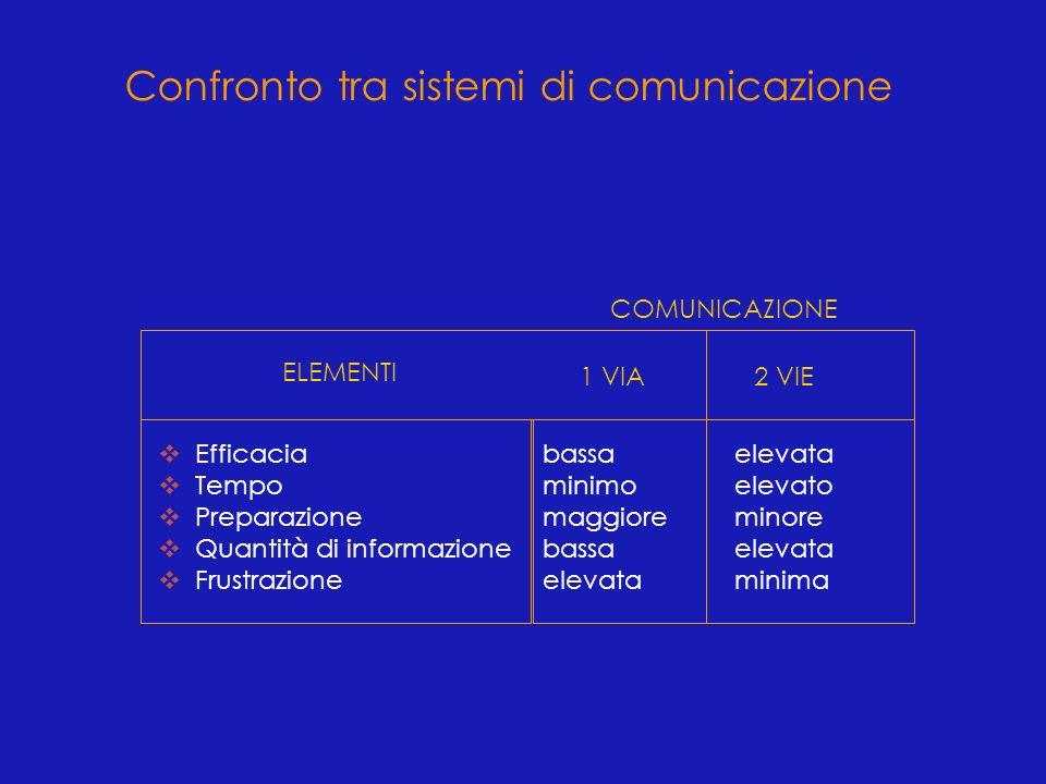 Confronto tra sistemi di comunicazione