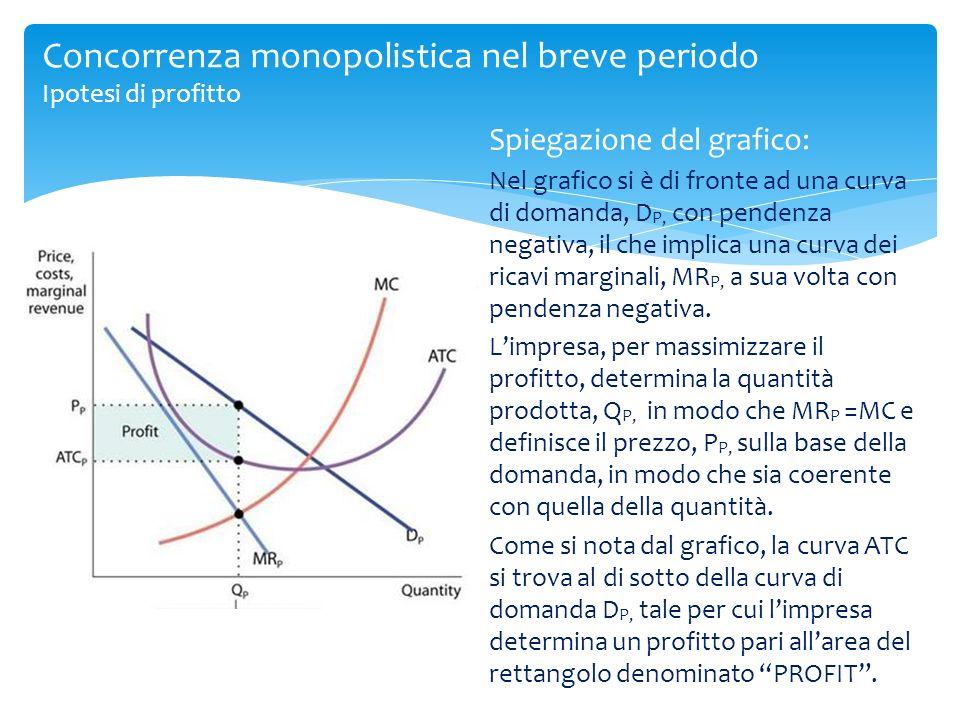 Concorrenza monopolistica nel breve periodo