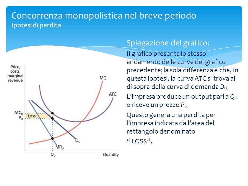 Concorrenza monopolistica nel breve periodo Ipotesi di perdita