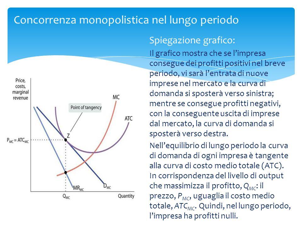 Concorrenza monopolistica nel lungo periodo