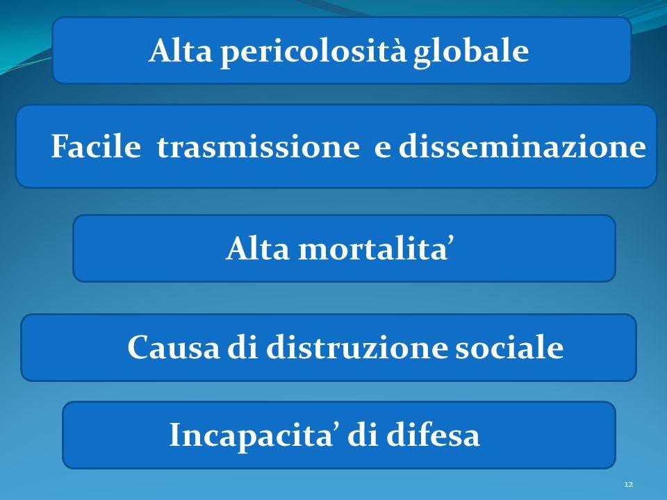 Facile trasmissione e disseminazione