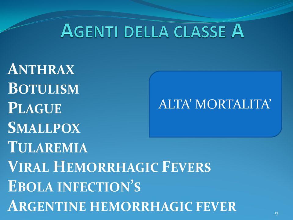 Agenti della classe A Anthrax Botulism Plague Smallpox Tularemia