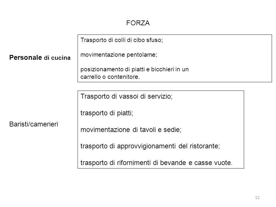 Trasporto di vassoi di servizio; trasporto di piatti;