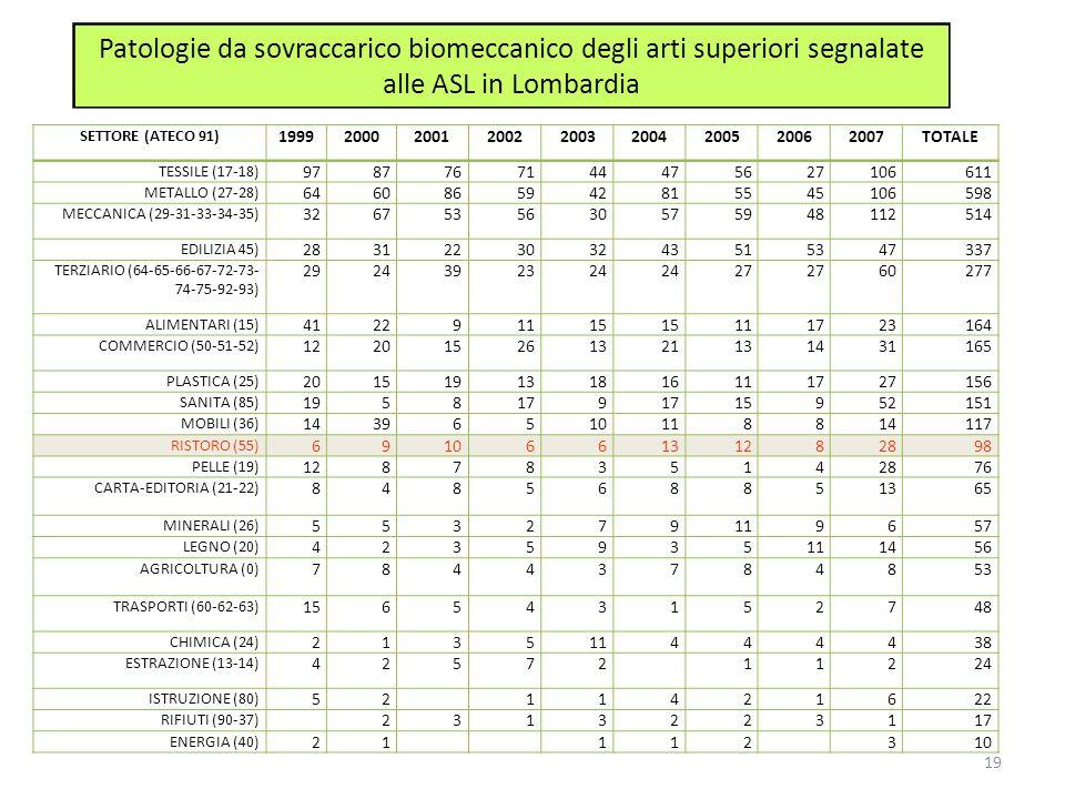 Patologie da sovraccarico biomeccanico degli arti superiori segnalate alle ASL in Lombardia