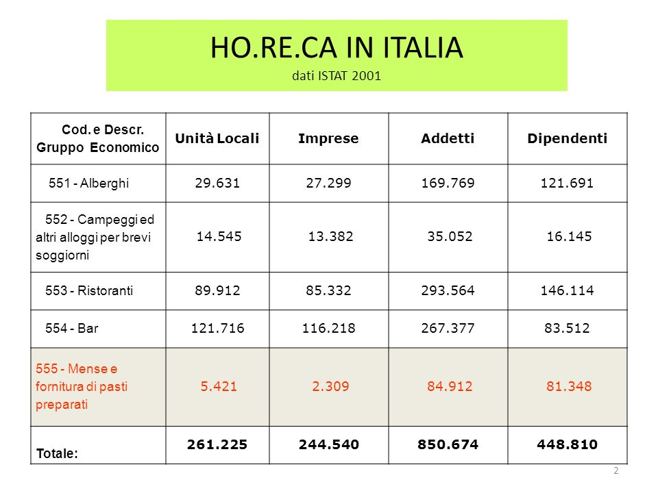 HO.RE.CA IN ITALIA dati ISTAT 2001