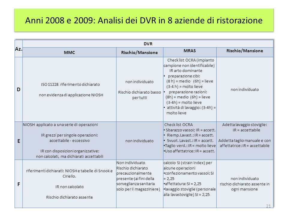 Anni 2008 e 2009: Analisi dei DVR in 8 aziende di ristorazione