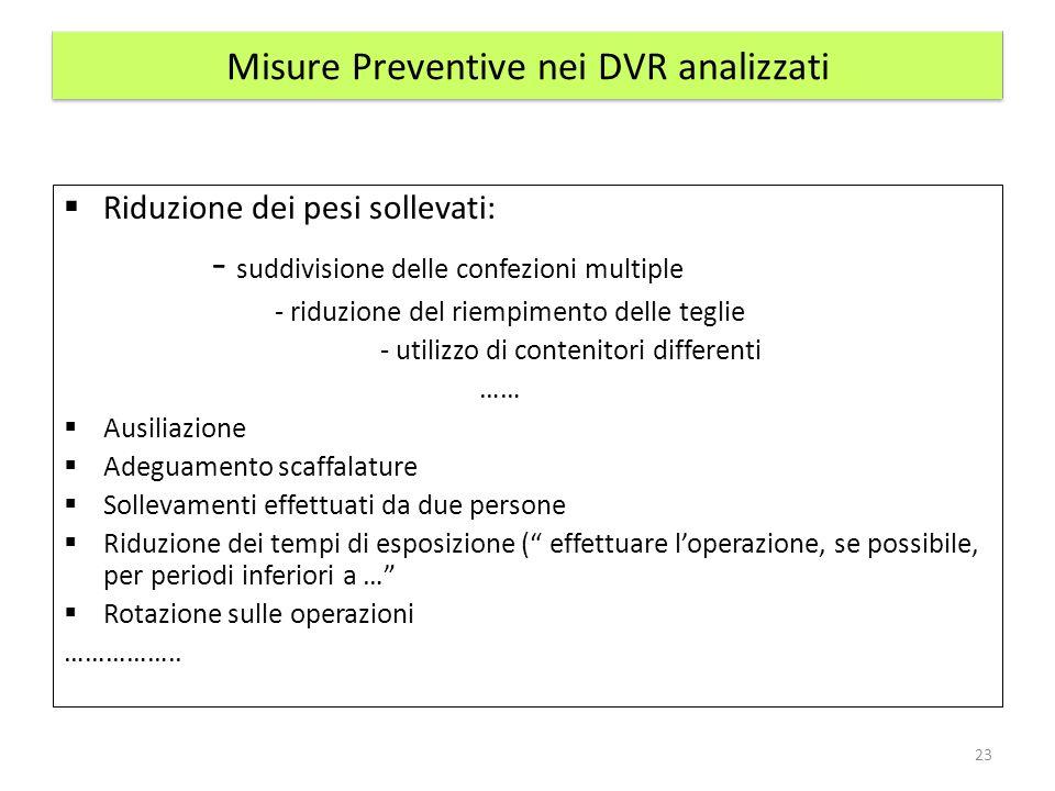 Misure Preventive nei DVR analizzati
