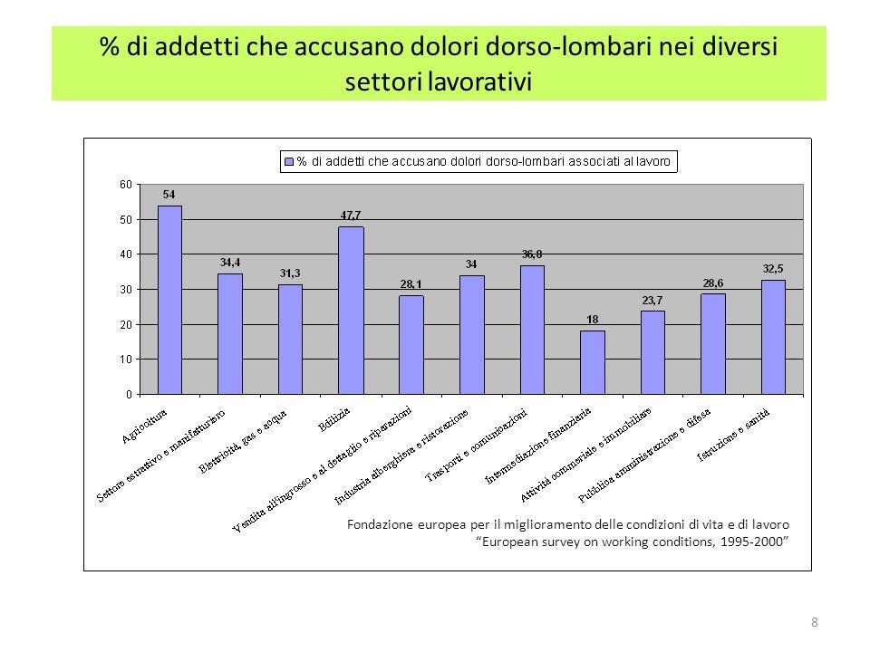 % di addetti che accusano dolori dorso-lombari nei diversi settori lavorativi
