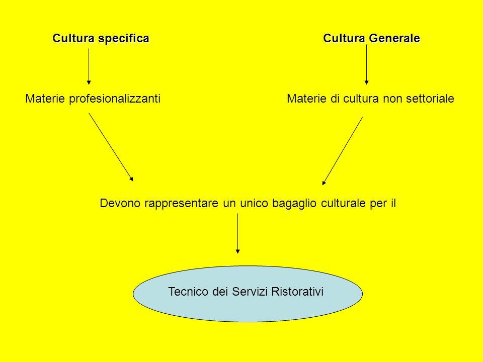 Materie profesionalizzanti Materie di cultura non settoriale