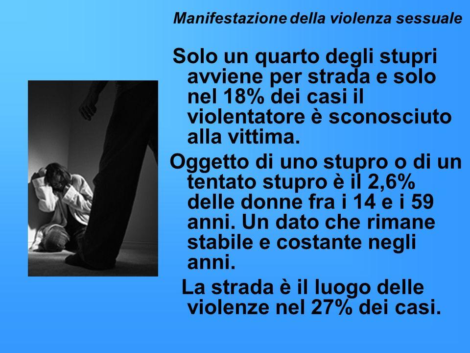 La strada è il luogo delle violenze nel 27% dei casi.