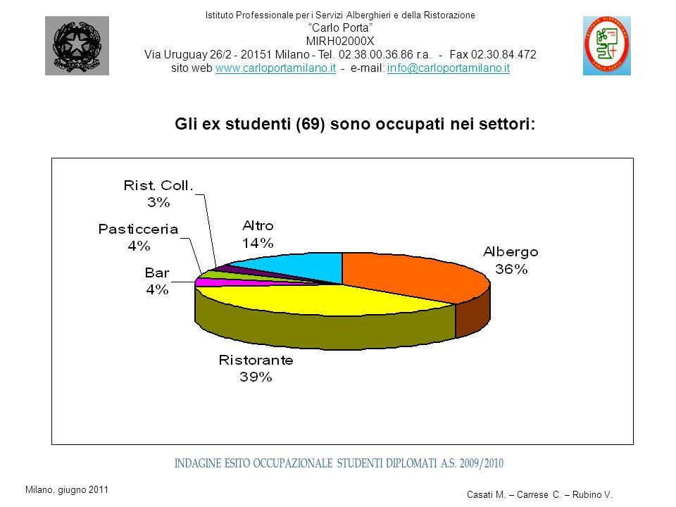 Gli ex studenti (69) sono occupati nei settori: